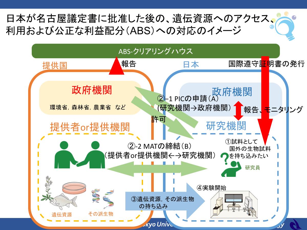 ABS対応のイメージ図